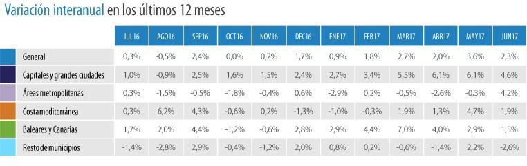 variacionprecios tinsa 1semestre2017 - Capitales, Baleares y Canarias impulsan un 2,8% el precio de la vivienda