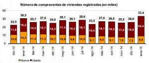 venta enero ine2015 300x128 - La venta de casas y pisos en España comenzó el año 2015 subiendo un 9,6%