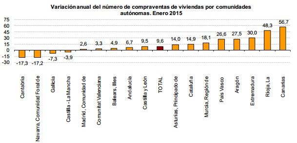 venta enero ine2015 c - La venta de casas y pisos en España comenzó el año 2015 subiendo un 9,6%