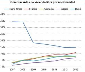 venta extranjeros 2013 300x253 - Los extranjeros compran el 21,4% de las viviendas que se vendieron en el 2013