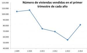 venta-fomento-1tri2014
