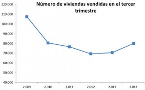 venta-fomento-tercertrimestre2014