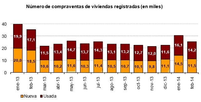 venta ine febrero2014 - La compraventa de viviendas cae otro 27,6% en su peor mes de febrero desde 2007