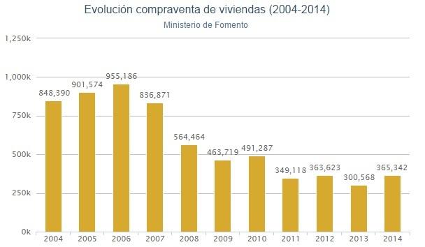 venta vivienda fomento20141 - Fomento: la compra de vivienda creció un 21,6% en 2014, la subida mas alta desde 2010