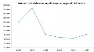 venta2trimestre2014 fomento 300x166 - Las casas y pisos de segunda mano empujan la recuperación con el 84,3% de las ventas