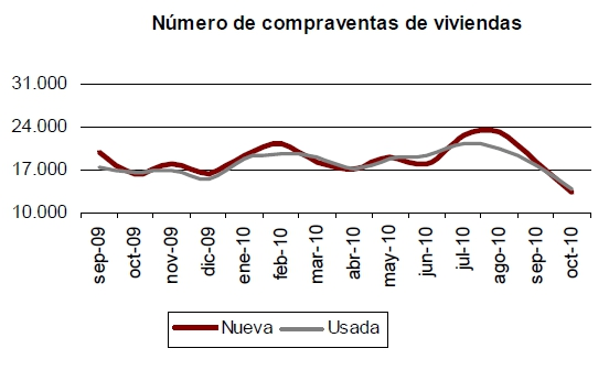 venta vivienda octubre09 - 27.198 viviendas vendidas en octubre, la cifra más baja de su serie histórica