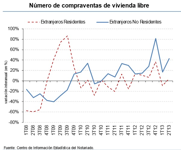 Estadística 2º Trimestre 2013 - Venta de vivienda a extranjeros