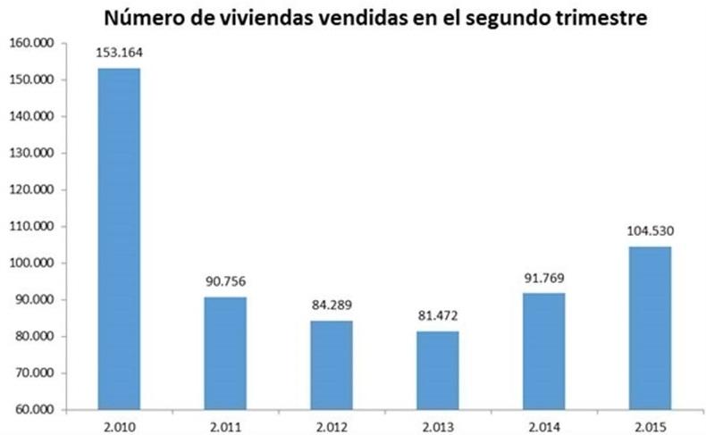 ventas fomento 2trimestre - La compra de pisos y casas crece un 13,9% en su mejor segundo trimestre desde 2010
