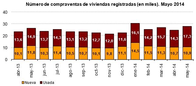 Gráfica venta de vivienda en mayo (INE)