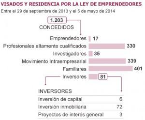 visados residencia 300x248 - 72 visados de residencia por comprar una casa de más de 500.000 euros