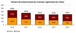 vivienda 2014 ine 300x130 - La venta de viviendas sube un 2,2% en 2014 tras tres años de descensos