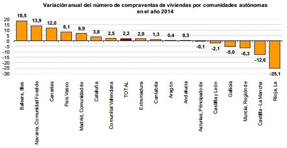 vivienda venta ine2014 - La venta de viviendas sube un 2,2% en 2014 tras tres años de descensos
